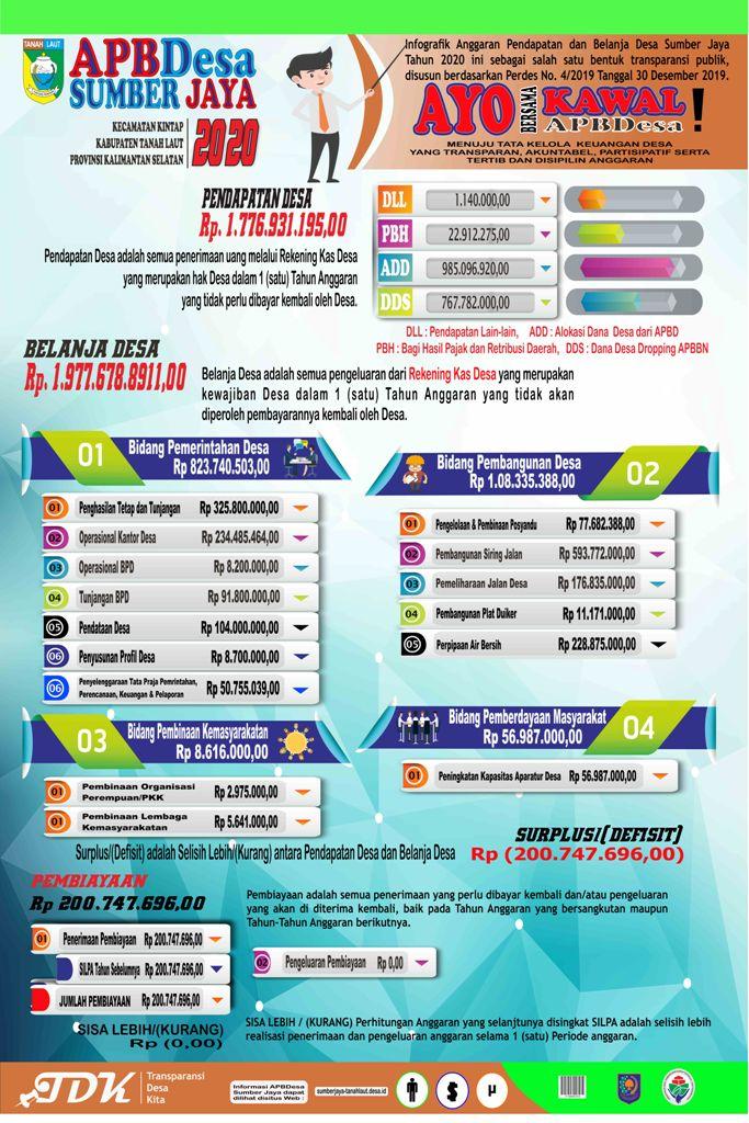 Infografis APBDesa Tahun 2020