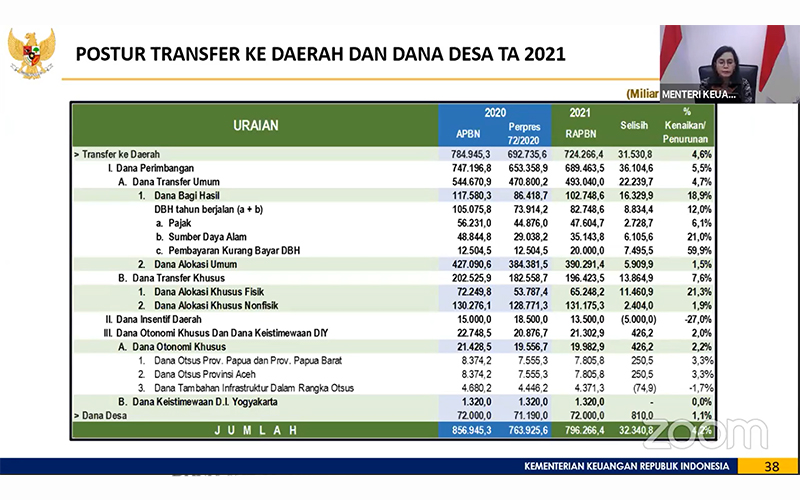 Alokasi Dana Desa 2021 Rp 72 Triliun, Sri Mulyani: Sebagian untuk BLT